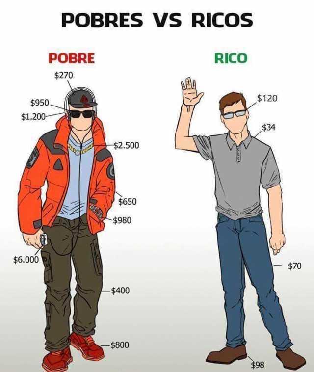 Pobres vs Ricos.